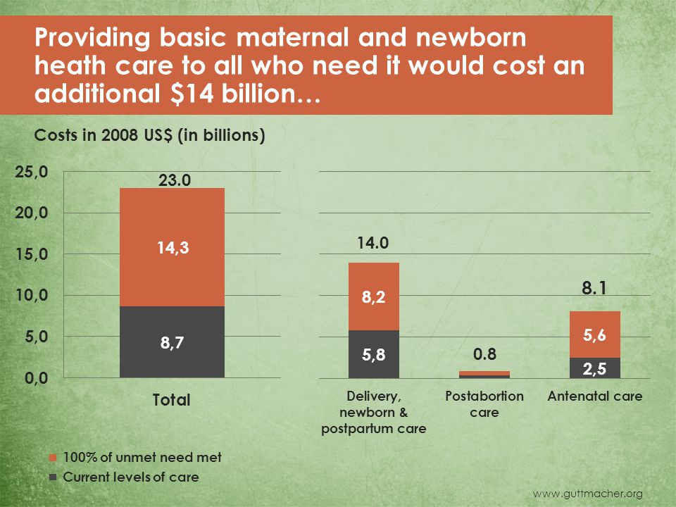 www.guttmacher.org Providing basic maternal and newborn heath care to all who need it would cost an additional $14 billion… Costs in 2008 US$ (in billions) 23.0 14.0 0.8 8.1 Current levels of care 100% of unmet need met