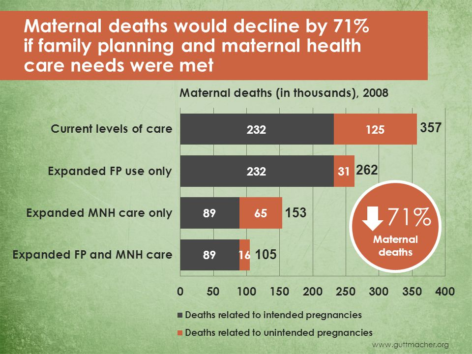 www.guttmacher.org 71% Maternal deaths Maternal deaths would decline by 71% if family planning and maternal health care needs were met Maternal deaths (in thousands), 2008 105 262 153 357