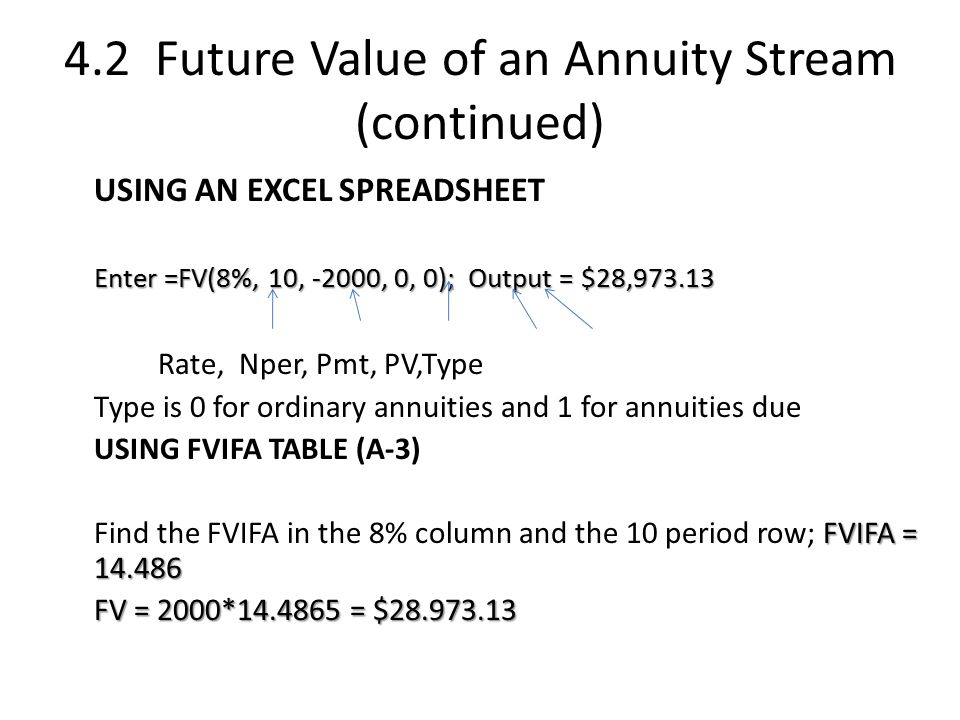 4.2 Future Value of an Annuity Stream (continued) USING AN EXCEL SPREADSHEET Enter =FV(8%, 10, -2000, 0, 0); Output = $28,973.13 Rate, Nper, Pmt, PV,Type Type is 0 for ordinary annuities and 1 for annuities due USING FVIFA TABLE (A-3) FVIFA = 14.486 Find the FVIFA in the 8% column and the 10 period row; FVIFA = 14.486 FV = 2000*14.4865 = $28.973.13