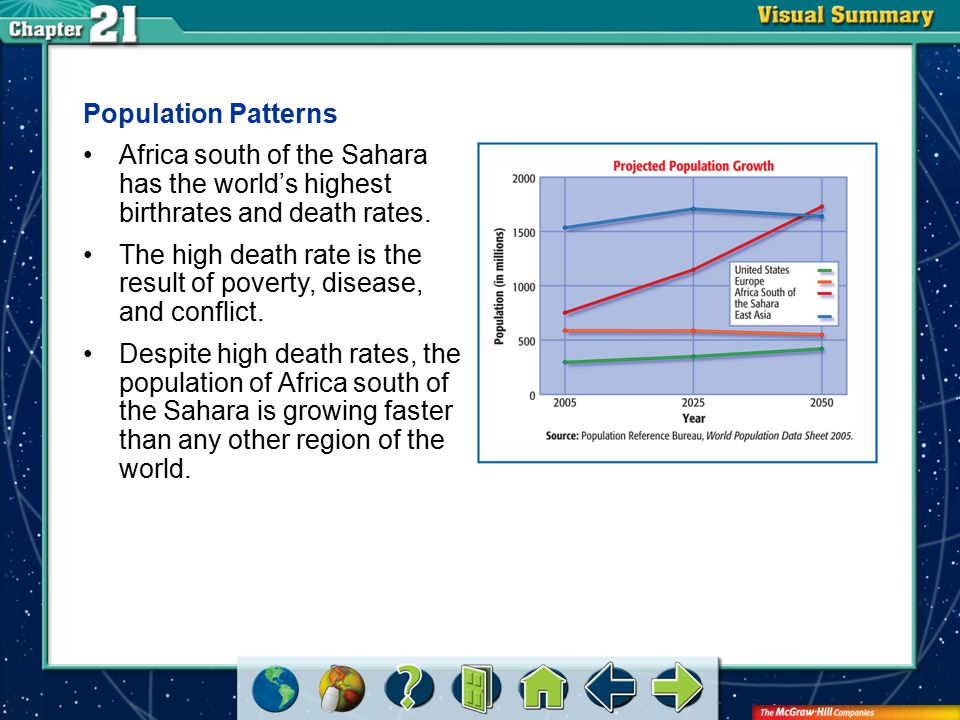 VS 1 Population Patterns Africa south of the Sahara has the world's highest birthrates and death rates.