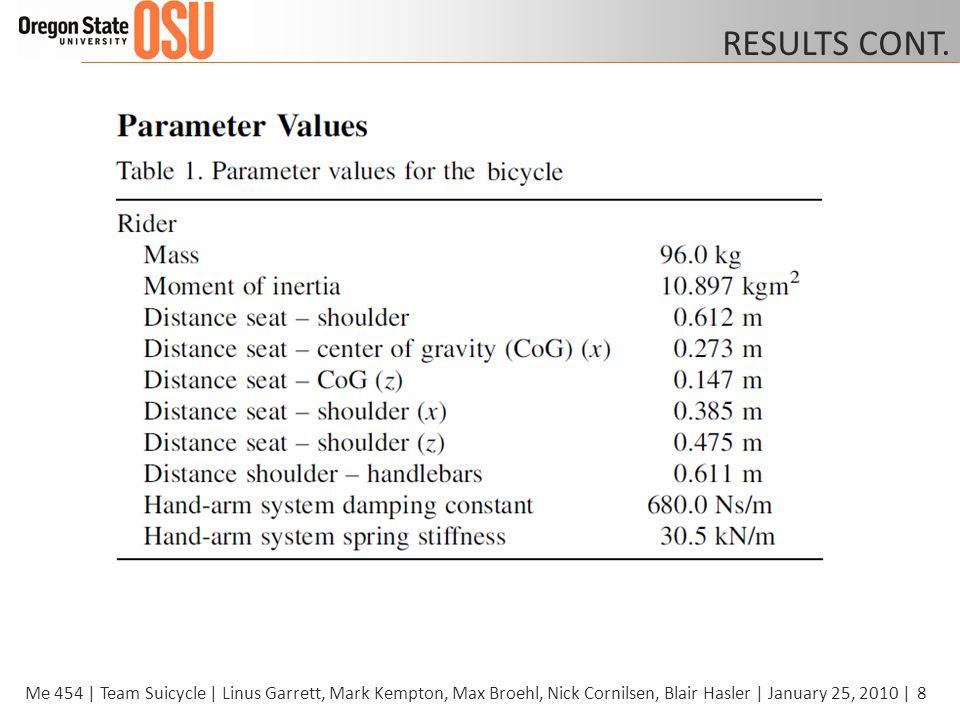 8Me 454 | Team Suicycle | Linus Garrett, Mark Kempton, Max Broehl, Nick Cornilsen, Blair Hasler | January 25, 2010 | RESULTS CONT.