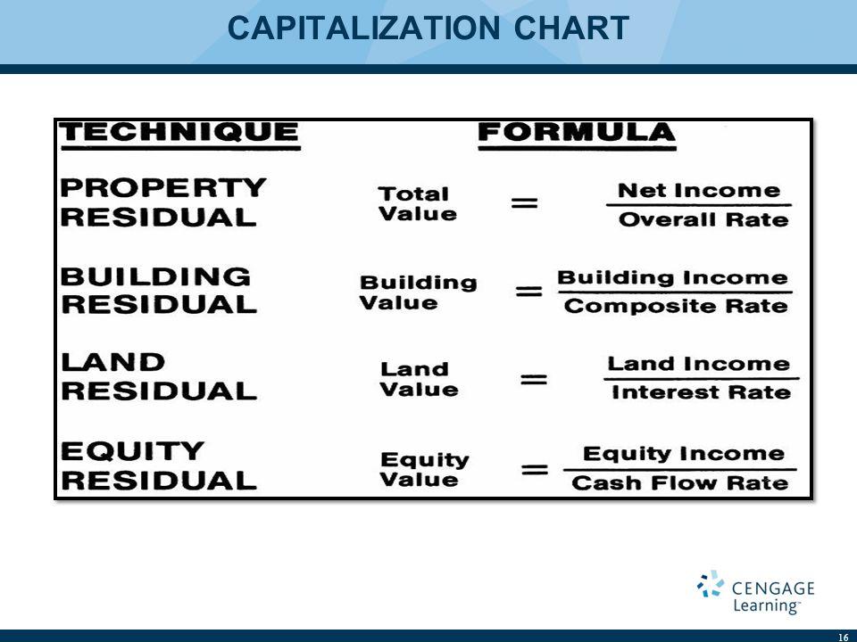 CAPITALIZATION CHART 16