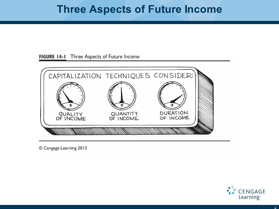 Three Aspects of Future Income 6