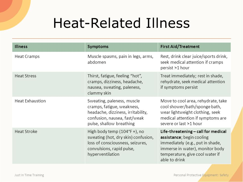Heat-Related Illness IllnessSymptomsFirst Aid/Treatment Heat CrampsMuscle spasms, pain in legs, arms, abdomen Rest, drink clear juice/sports drink, seek medical attention if cramps persist >1 hour Heat StressThirst, fatigue, feeling hot , cramps, dizziness, headache, nausea, sweating, paleness, clammy skin Treat immediately; rest in shade, rehydrate, seek medical attention if symptoms persist Heat ExhaustionSweating, paleness, muscle cramps, fatigue, weakness, headache, dizziness, irritability, confusion, nausea, fast/weak pulse, shallow breathing Move to cool area, rehydrate, take cool shower/bath/sponge bath, wear lightweight clothing, seek medical attention if symptoms are severe or last >1 hour Heat StrokeHigh body temp (104°F +), no sweating (hot, dry skin) confusion, loss of consciousness, seizures, convulsions, rapid pulse, hyperventilation Life-threatening – call for medical assistance; begin cooling immediately (e.g., put in shade, immerse in water), monitor body temperature, give cool water if able to drink Just In Time Training Personal Protective Equipment: Safety