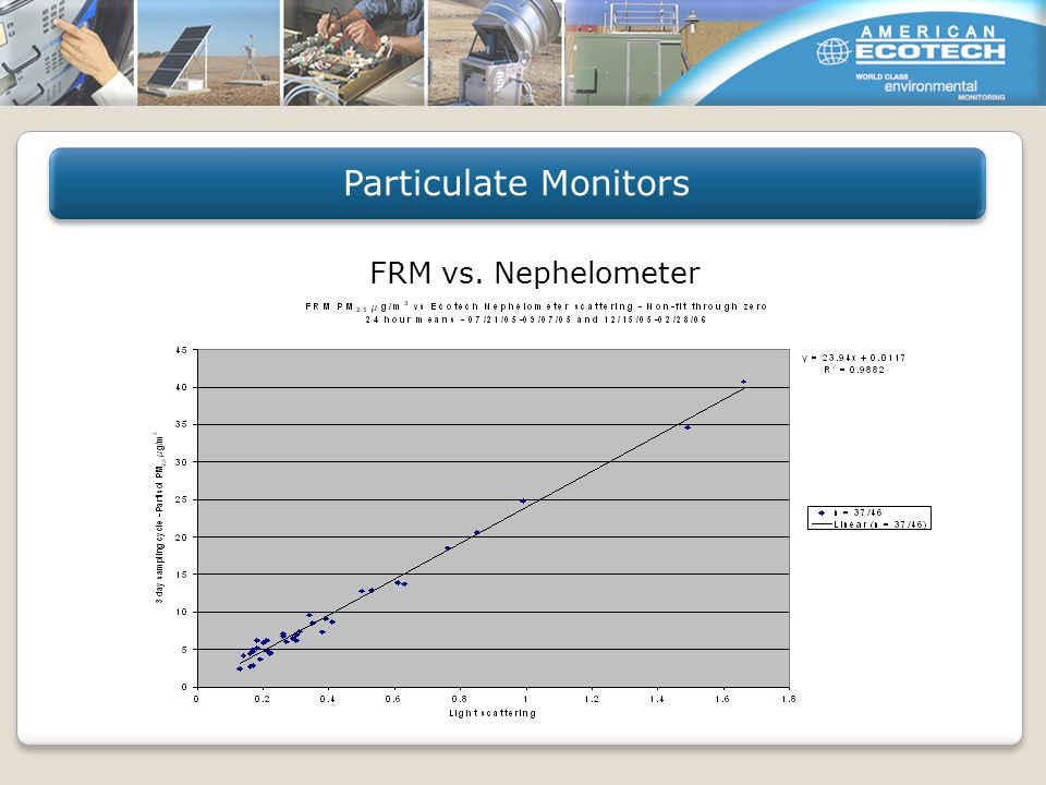 FRM vs. Nephelometer Particulate Monitors