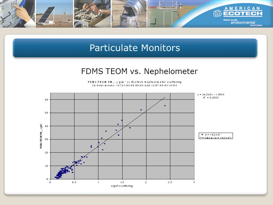 FDMS TEOM vs. Nephelometer Particulate Monitors