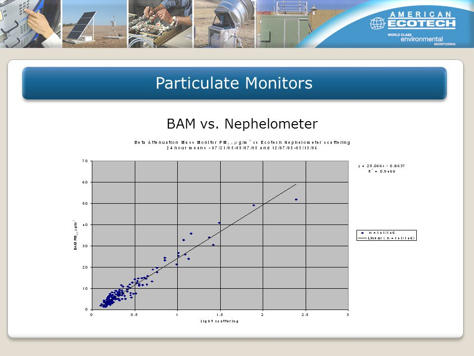 BAM vs. Nephelometer Particulate Monitors