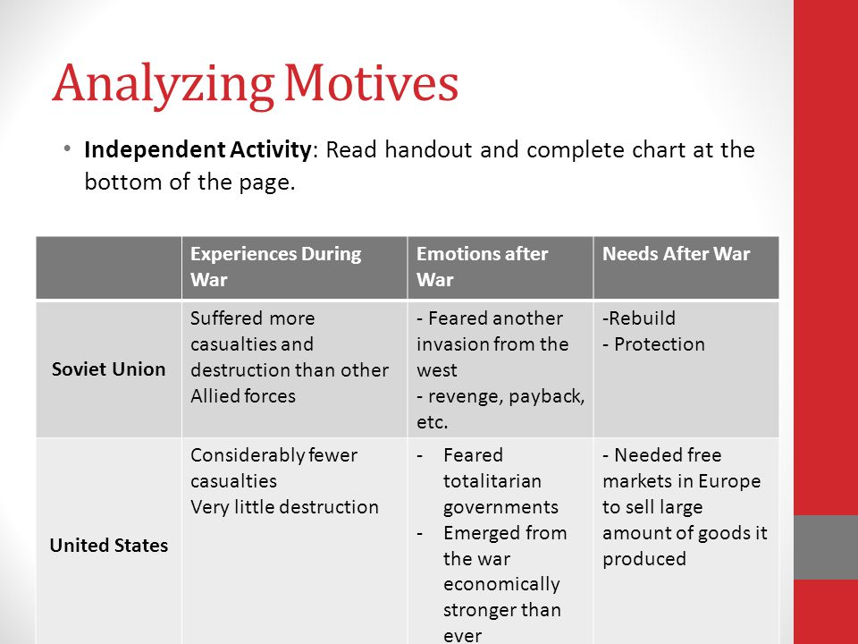 Analyzing Motives Independent Activity: Read handout and complete chart at the bottom of the page. Experiences During War Emotions after War Needs Aft