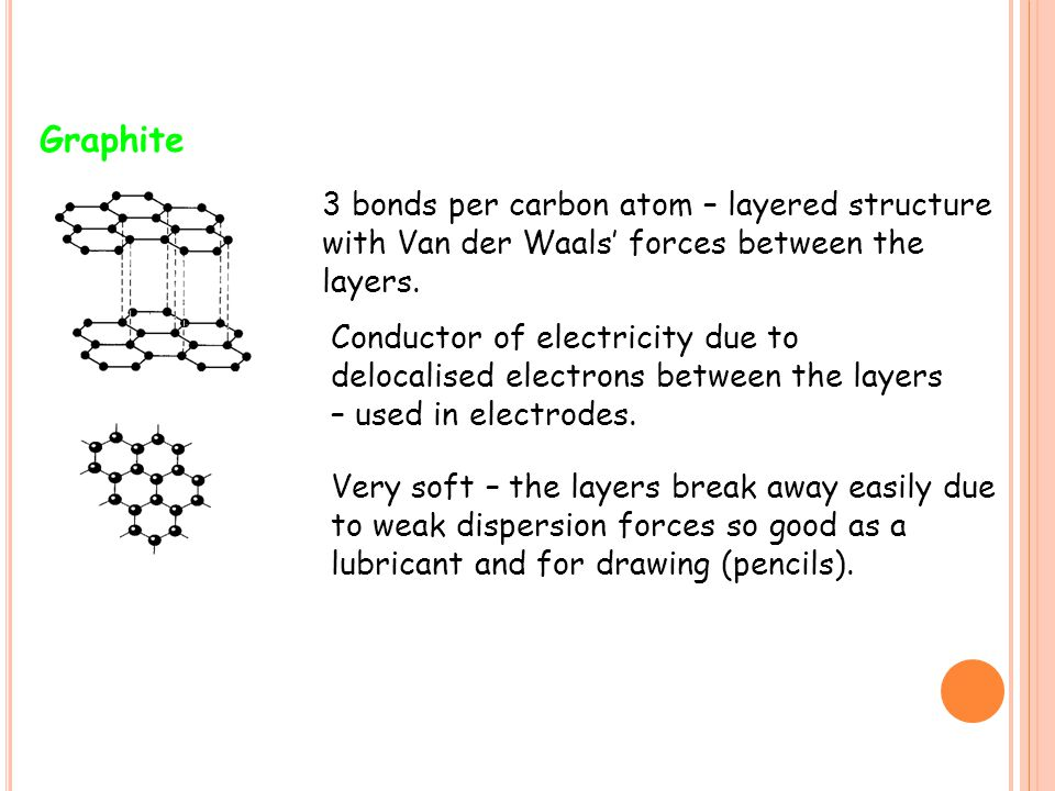 Graphite 3 bonds per carbon atom – layered structure with Van der Waals' forces between the layers. Conductor of electricity due to delocalised electr