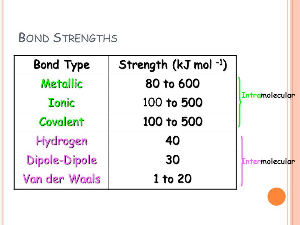B OND S TRENGTHS Bond Type Strength (kJ mol –1 ) Metallic 80 to 600 Ionic to 500 100 to 500 Covalent 100 to 500 Hydrogen40 Dipole-Dipole30 Van der Waa