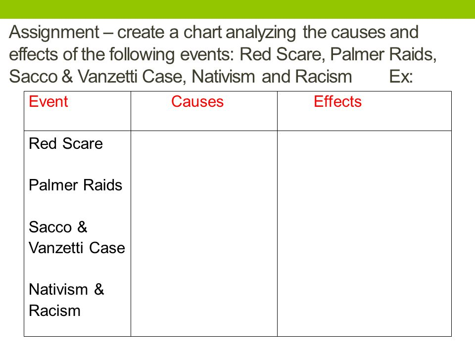 Assignment – create a chart analyzing the causes and effects of the following events: Red Scare, Palmer Raids, Sacco & Vanzetti Case, Nativism and RacismEx: EventCausesEffects Red Scare Palmer Raids Sacco & Vanzetti Case Nativism & Racism