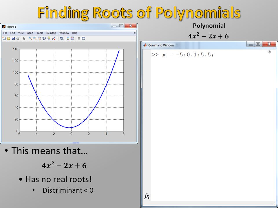 This means that… Has no real roots! Discriminant < 0 Polynomial