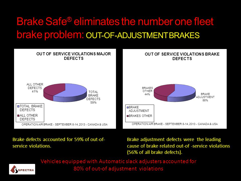 Brake Safe ® eliminates the number one fleet brake problem: OUT-OF-ADJUSTMENT BRAKES Brake defects accounted for 59% of out-of- service violations.