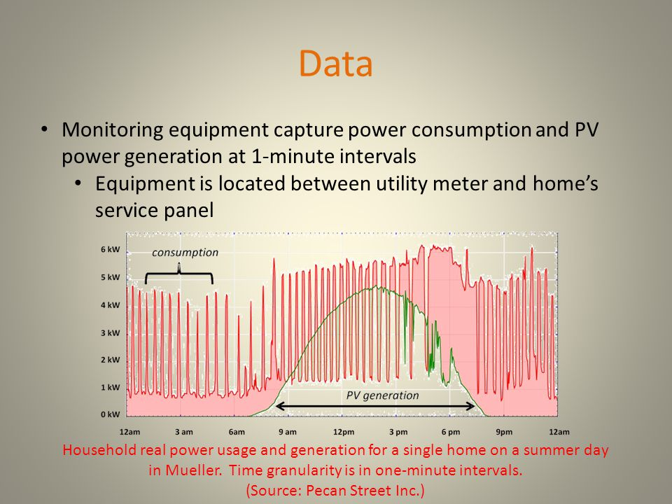 Data Monitoring equipment capture power consumption and PV power generation at 1-minute intervals Equipment is located between utility meter and home's service panel Household real power usage and generation for a single home on a summer day in Mueller.