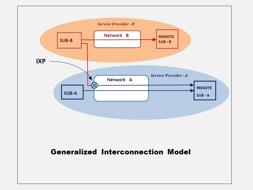 REMOTE SUB - B Network A Service Provider - B Service Provider - A SUB-B Network B SUB-A REMOTE SUB - A Generalized Interconnection Model IXP