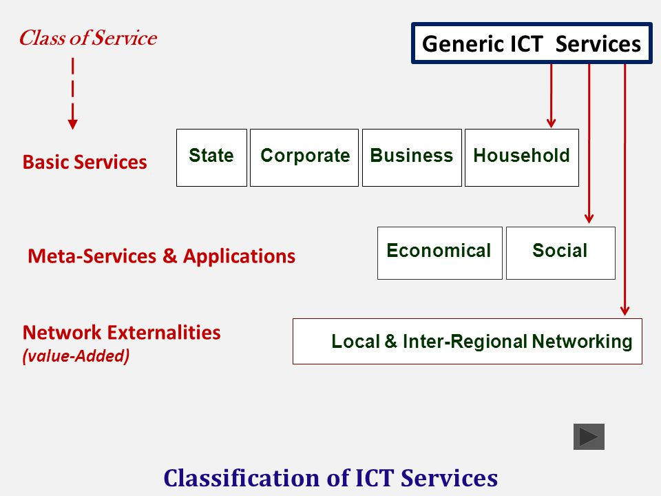 Local & Inter-Regional Networking Network Externalities (value-Added) HouseholdStateBusinessCorporate Basic Services SocialEconomical Meta-Services & Applications Classification of ICT Services Class of Service Generic ICT Services