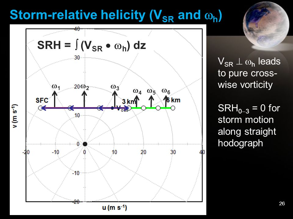 26 Storm-relative helicity (V SR and  h ) SRH =  (V SR   h ) dz 11 22 33 44 55 66 V SR   h leads to pure cross- wise vorticity SRH 0  3 = 0 for storm motion along straight hodograph