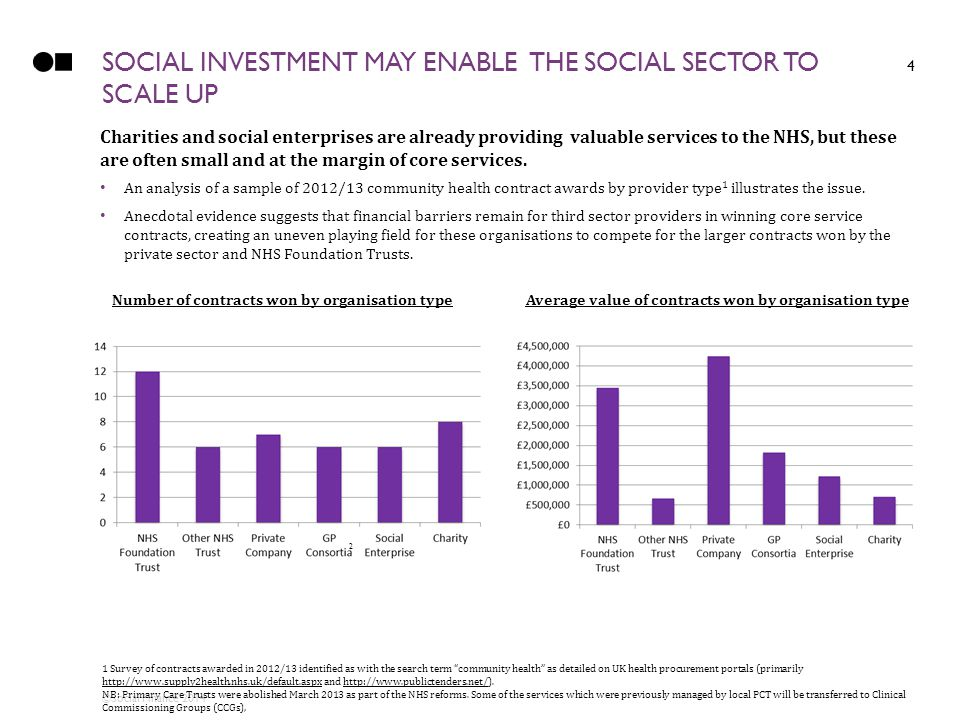 ©Social Finance 2014 SOCIAL INVESTMENT MAY ENABLE THE SOCIAL SECTOR TO SCALE UP 4 1 Survey of contracts awarded in 2012/13 identified as with the search term community health as detailed on UK health procurement portals (primarily http://www.supply2health.nhs.uk/default.aspx and http://www.publictenders.net/).
