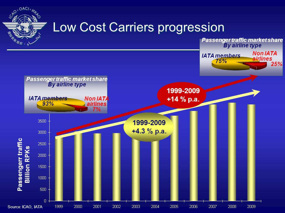 Low Cost Carriers progression Source: ICAO, IATA Passengerr traffic Billion RPKs 1999-2009 +4.3 % p.a.
