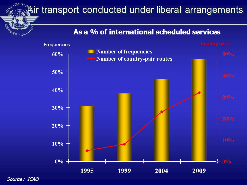 As a % of international scheduled services Air transport conducted under liberal arrangements Source : ICAO Frequencies Country pairs