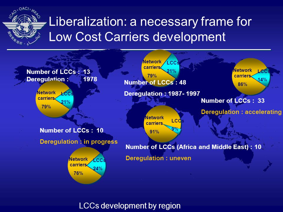 Number of LCCs : 13 Deregulation : 1978 Number of LCCs : 33 Deregulation : accelerating Number of LCCs (Africa and Middle East) : 10 Deregulation : uneven Number of LCCs : 10 Deregulation : in progress LCCs development by region Network carriers 79% LCCs 21% Network carriers 86% LCCs 14% Network carriers 79% LCCs 21% Number of LCCs : 48 Deregulation : 1987- 1997 Network carriers 76% LCCs 24% Network carriers 91% LCCs 9% Liberalization: a necessary frame for Low Cost Carriers development