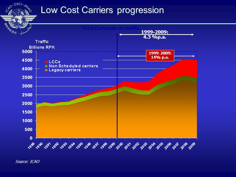 Low Cost Carriers progression Source: ICAO 1999-2009: 14% p.a.