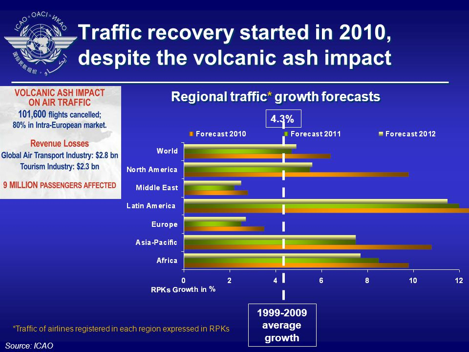 Traffic recovery started in 2010, despite the volcanic ash impact Source: ICAO 1999-2009 average growth 4.3% *Traffic of airlines registered in each region expressed in RPKs Regional traffic* growth forecasts