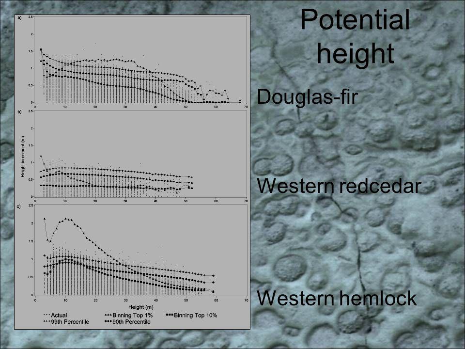 Potential height Douglas-fir Western hemlock Western redcedar