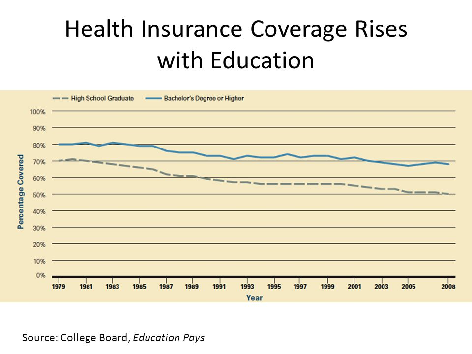Health Insurance Coverage Rises with Education Source: College Board, Education Pays