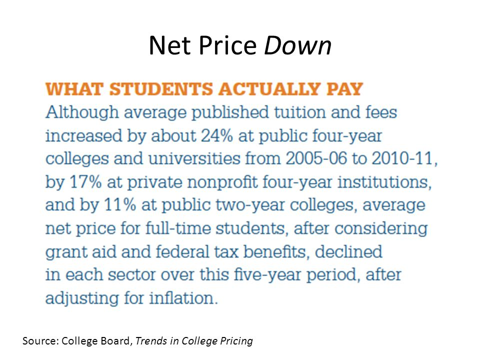 Net Price Down Source: College Board, Trends in College Pricing