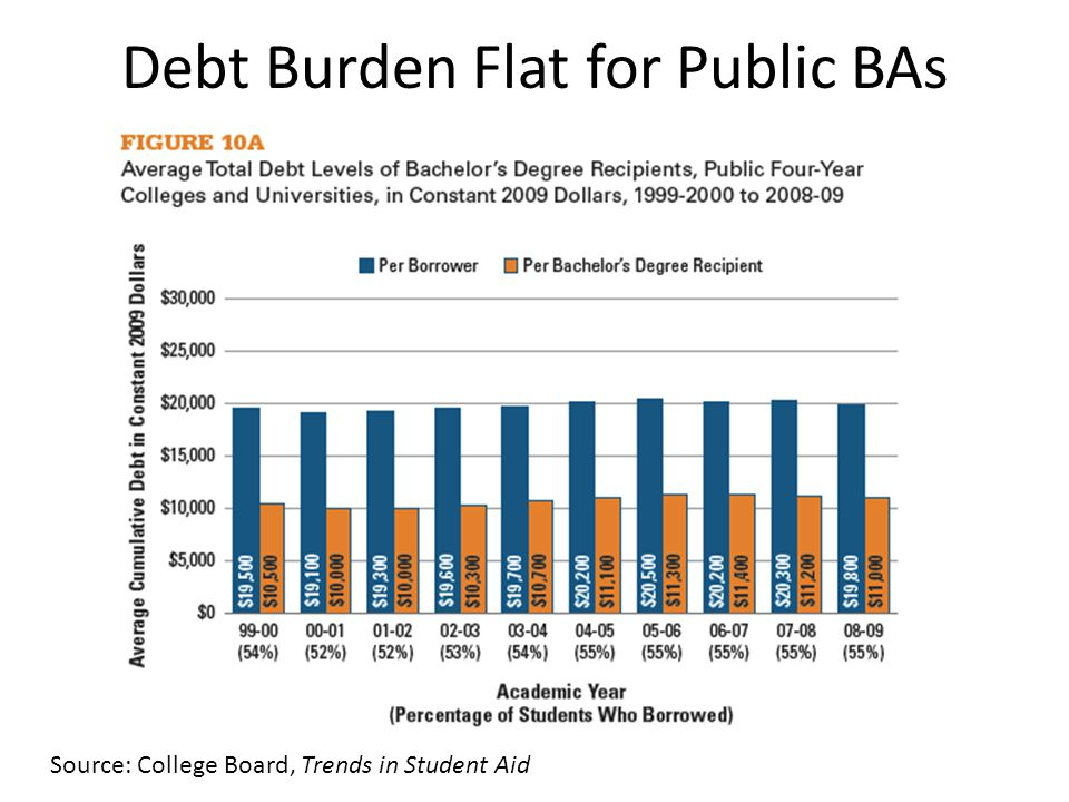 Source: College Board, Trends in Student Aid Debt Burden Flat for Public BAs