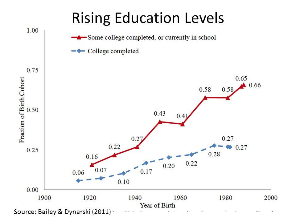 Source: Bailey & Dynarski (2011) Rising Education Levels