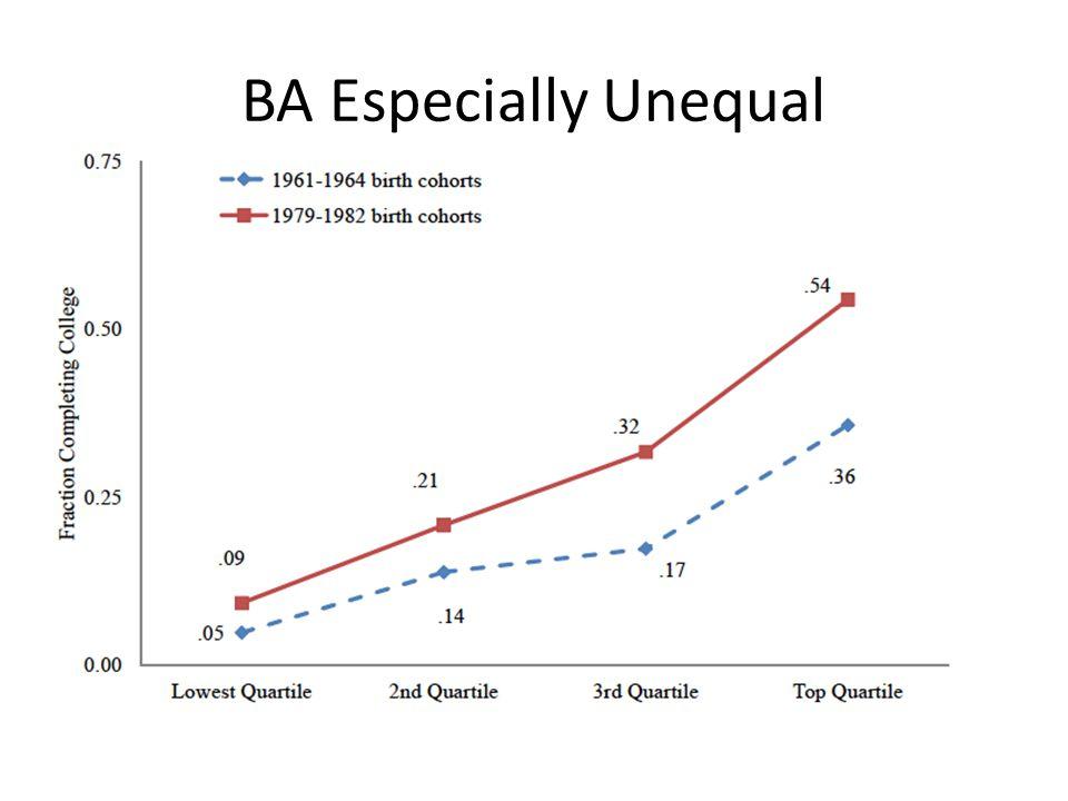 BA Especially Unequal