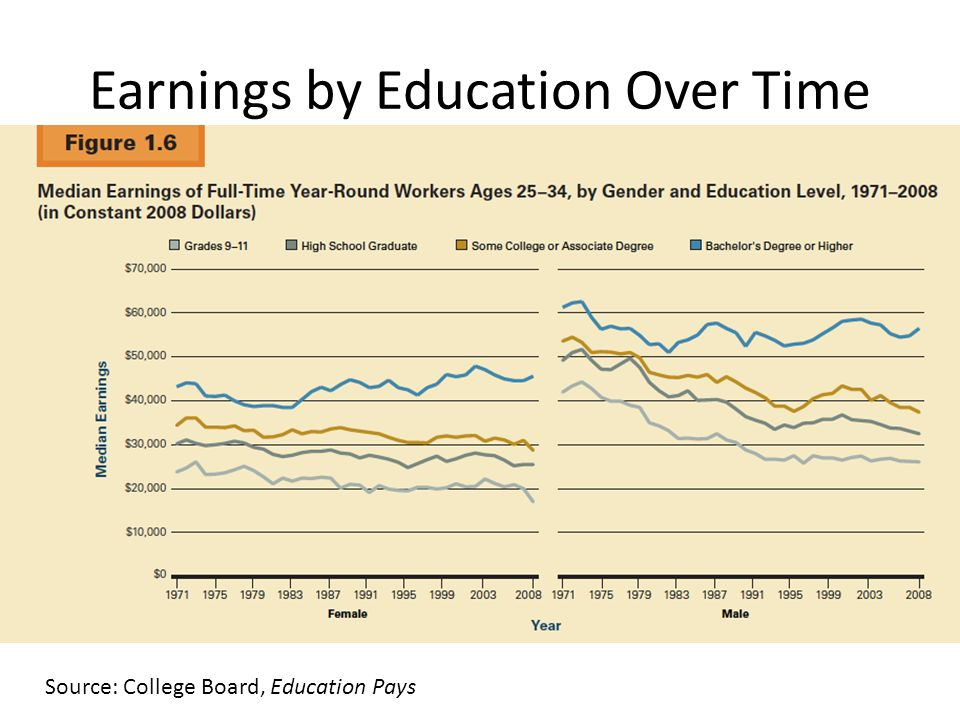 Source: College Board, Education Pays Earnings by Education Over Time