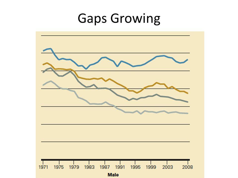 Gaps Growing