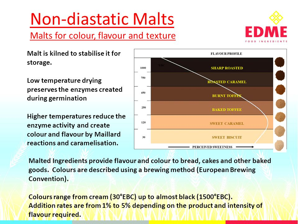 Non-diastatic Malts Malts for colour, flavour and texture Malt is kilned to stabilise it for storage.