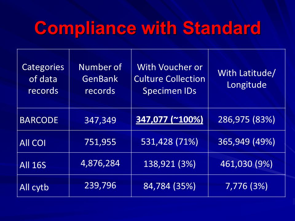 Compliance with Standard Categories of data records Number of GenBank records With Voucher or Culture Collection Specimen IDs With Latitude/ Longitude BARCODE 347,349 347,077 (~100%)286,975 (83%) All COI 751,955 531,428 (71%)365,949 (49%) All 16S 4,876,284 138,921 (3%)461,030 (9%) All cytb 239,796 84,784 (35%)7,776 (3%)
