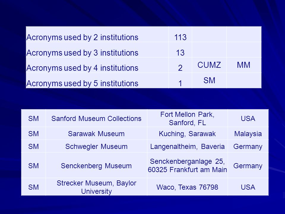 Acronyms used by 2 institutions113 Acronyms used by 3 institutions13 Acronyms used by 4 institutions2 CUMZMM Acronyms used by 5 institutions1 SM Sanford Museum Collections Fort Mellon Park, Sanford, FL USA SMSarawak MuseumKuching, SarawakMalaysia SMSchwegler MuseumLangenaltheim, BaveriaGermany SMSenckenberg Museum Senckenberganlage 25, 60325 Frankfurt am Main Germany SM Strecker Museum, Baylor University Waco, Texas 76798USA