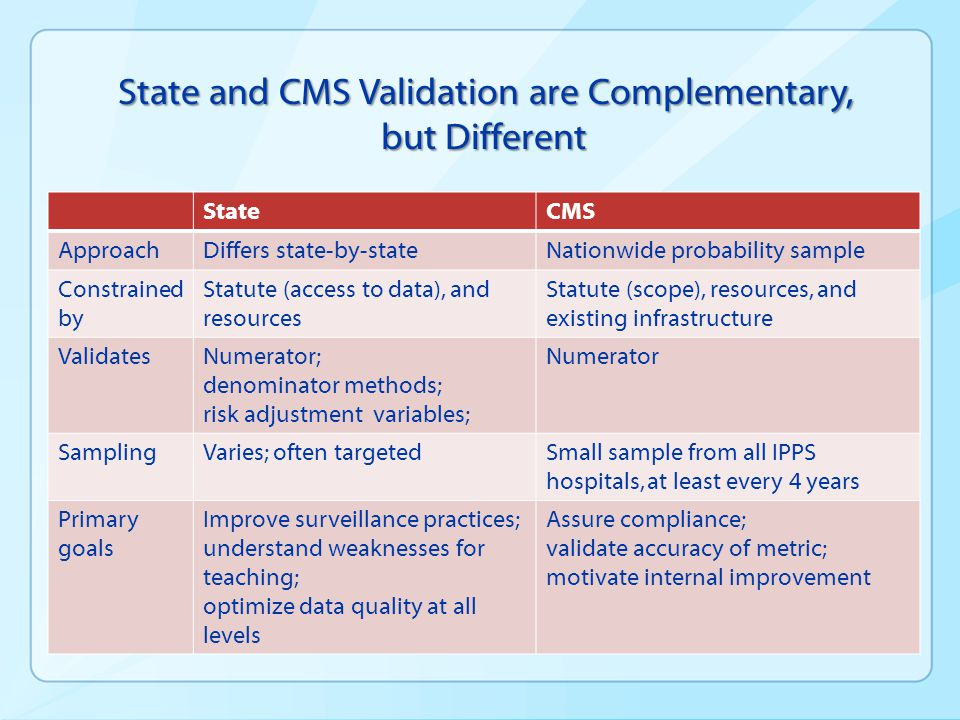 National Strategy for NHSN Data Validation  Document and characterize need for NHSN validation  Recognize CMS role in motivating facility engagement  Demonstrate unique value of states in conducting NHSN validation  Because ALL data cannot be validated, states use data to assure competence, identify weaknesses in surveillance, and enable improvement by teaching  Develop guidance, determine costs  Identify funding  Sustain and enhance capacity  Harmonize work among stakeholders * Citations, references, and credits – Myriad Pro, 11pt