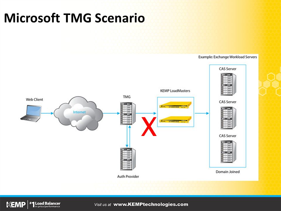 Microsoft TMG Scenario X
