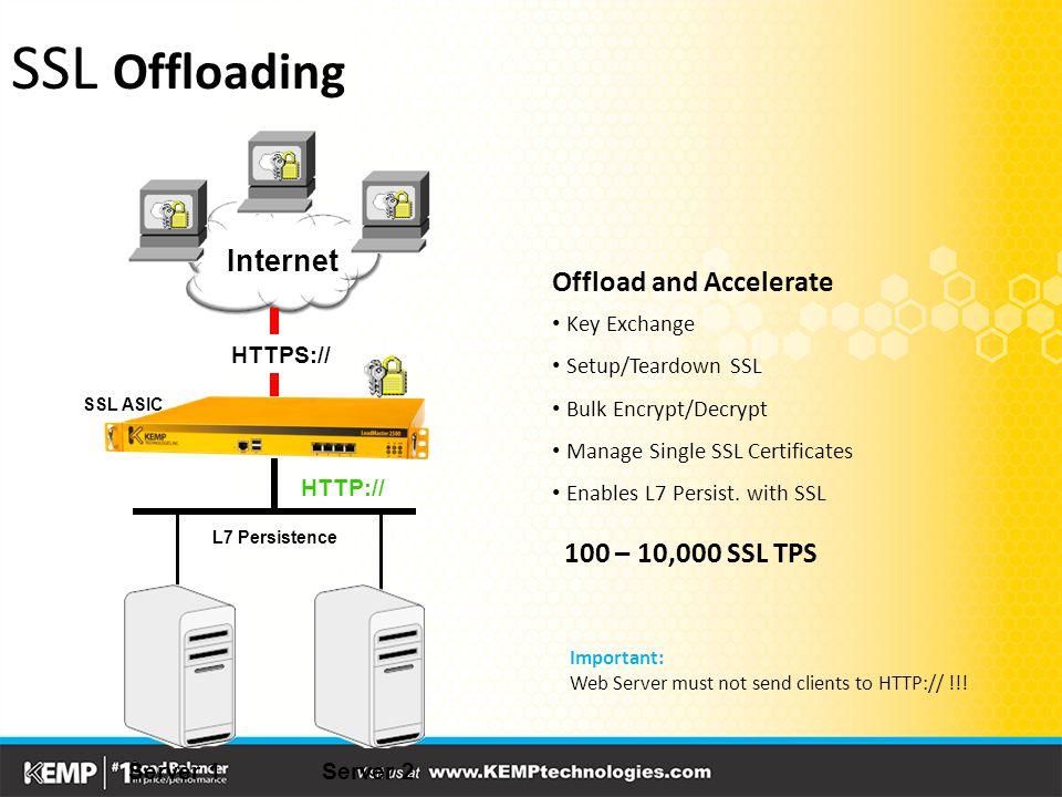 Internet Server 1Server 2 HTTPS:// HTTP:// Offload and Accelerate Key Exchange Setup/Teardown SSL Bulk Encrypt/Decrypt Manage Single SSL Certificates Enables L7 Persist.