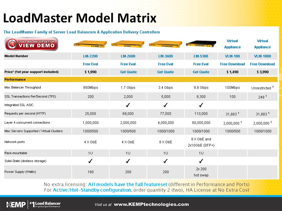 LoadMaster Model Matrix No extra licensing: All models have the full featureset (different in Performance and Ports) For Active/Hot-Standby configuration, order quantity 2 (two), HA License at No Extra Cost
