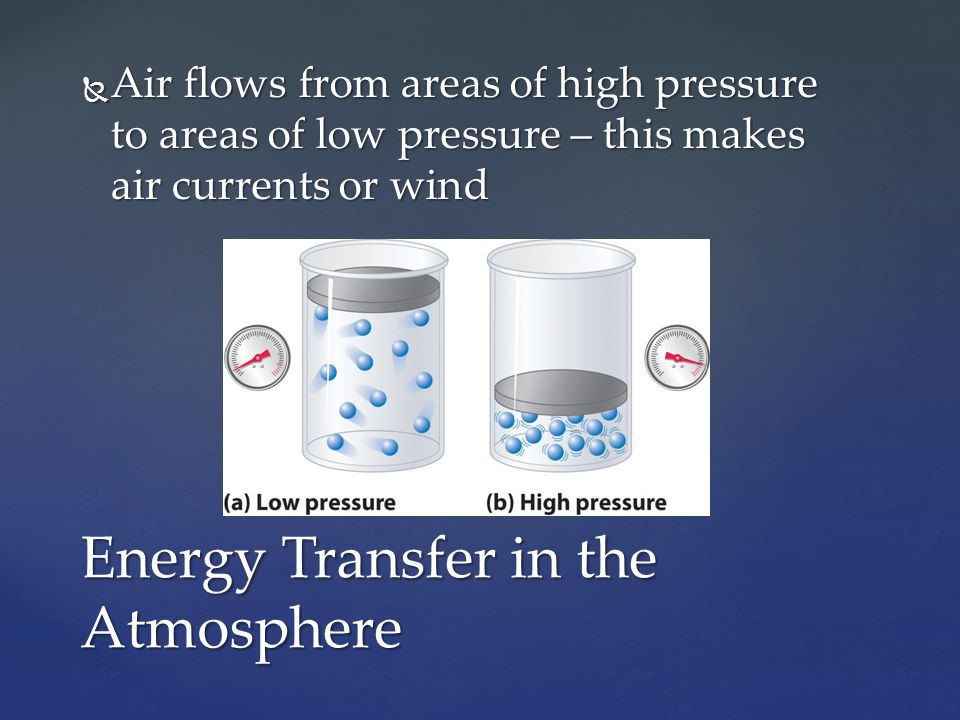 Air flows from areas of high pressure to areas of low pressure – this makes air currents or wind Energy Transfer in the Atmosphere
