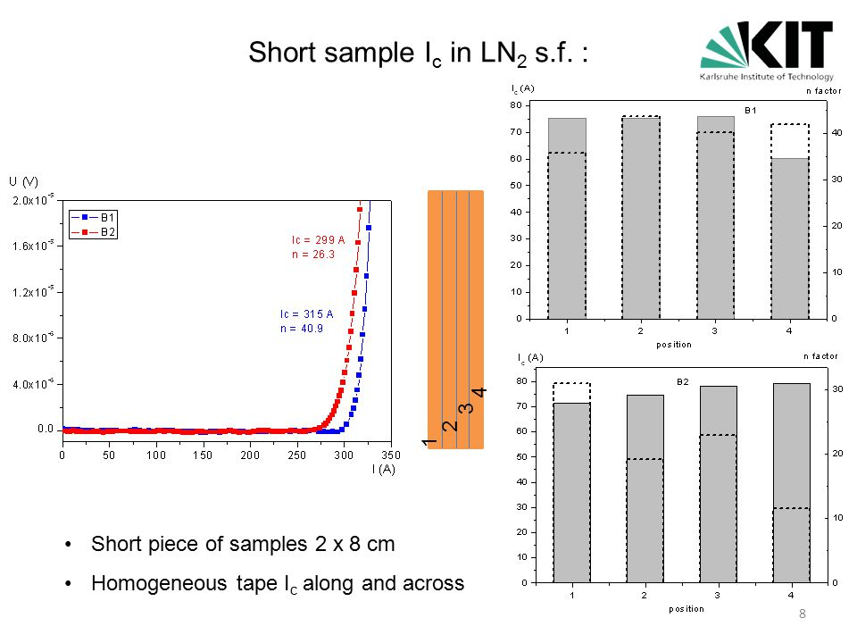 1 m long tape 10 cm distance between voltage taps Sample measured before and after punching 50-74% I c degradation after punching Long sample - non homogeneous I c in LN 2 s.f.