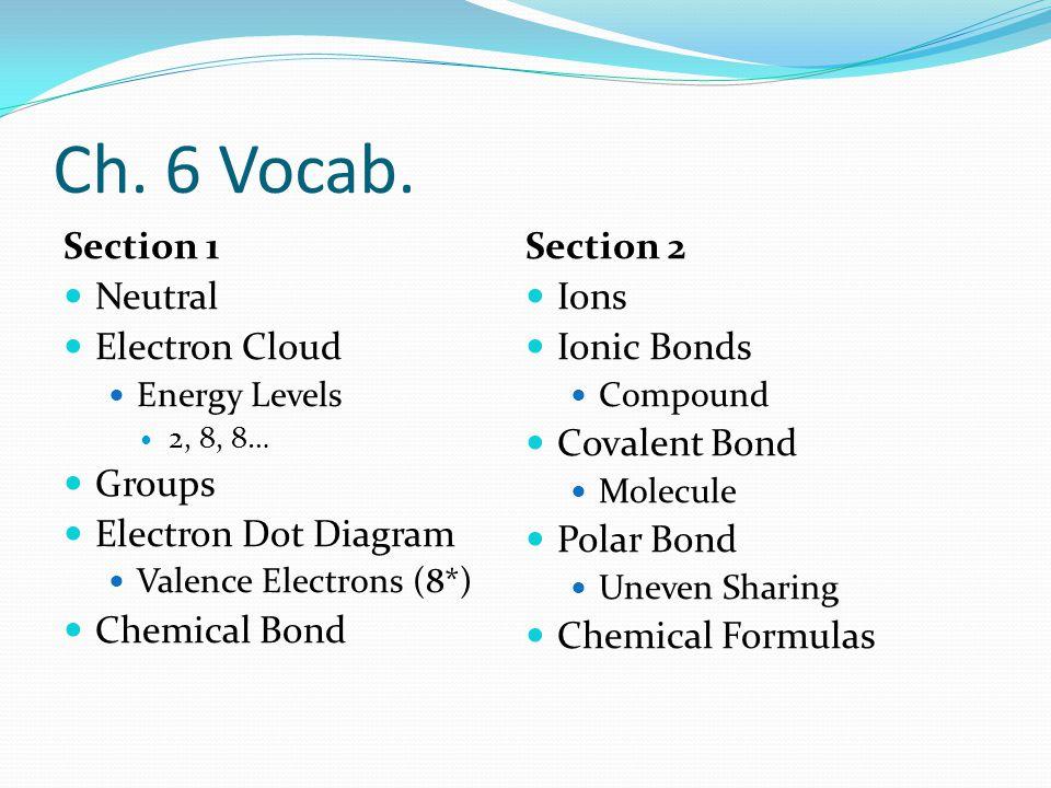 Ch. 6 Vocab.