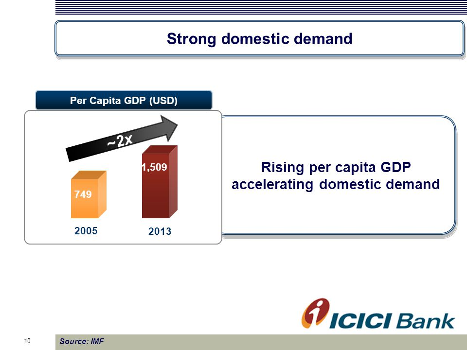 Per Capita GDP (USD) Rising per capita GDP accelerating domestic demand 840 1,053 1,432 1,501 ~2x 2005 2013 7 749 1,509 10 Source: IMF Strong domestic