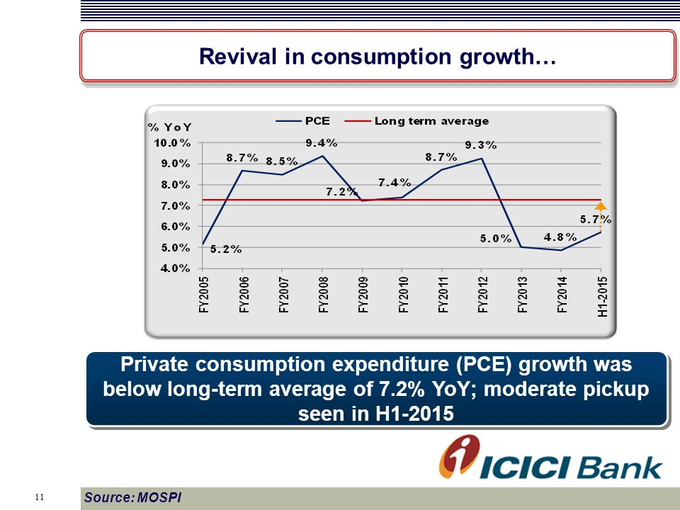 11 Source: MOSPI Revival in consumption growth… Private consumption expenditure (PCE) growth was below long-term average of 7.2% YoY; moderate pickup