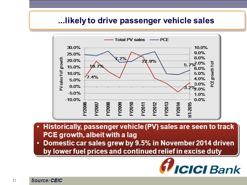 12 Source: CEIC Historically, passenger vehicle (PV) sales are seen to track PCE growth, albeit with a lag Domestic car sales grew by 9.5% in November 2014 driven by lower fuel prices and continued relief in excise duty Historically, passenger vehicle (PV) sales are seen to track PCE growth, albeit with a lag Domestic car sales grew by 9.5% in November 2014 driven by lower fuel prices and continued relief in excise duty...likely to drive passenger vehicle sales
