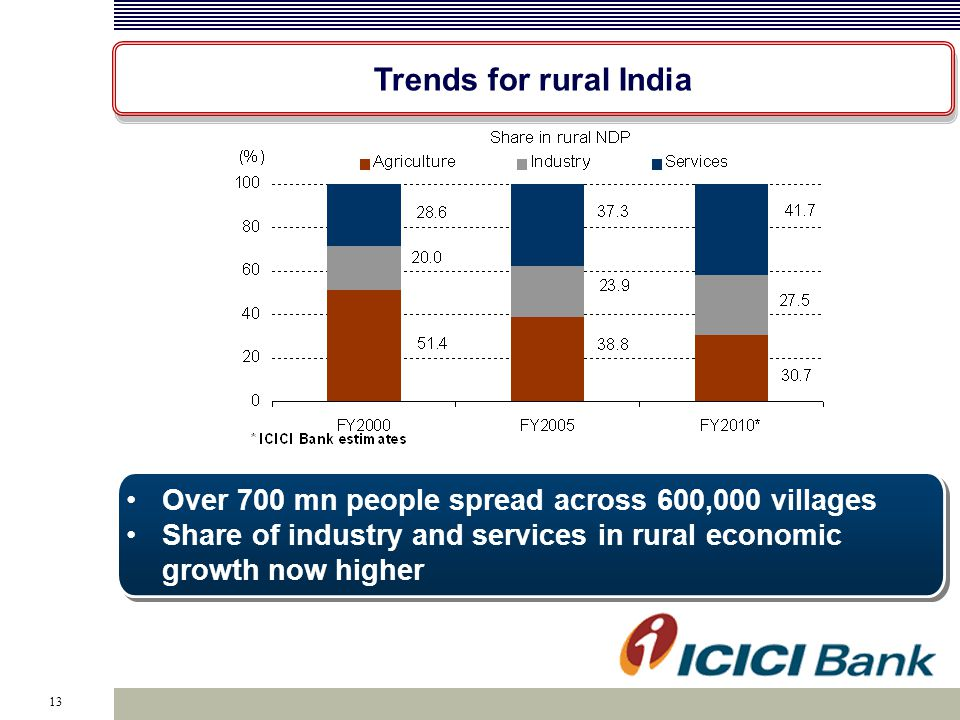 13 Trends for rural India Over 700 mn people spread across 600,000 villages Share of industry and services in rural economic growth now higher Over 70