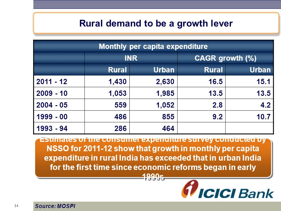 14 Source: MOSPI Monthly per capita expenditure INRCAGR growth (%) RuralUrbanRuralUrban 2011 - 121,4302,63016.515.1 2009 - 101,0531,98513.5 2004 - 055591,0522.84.2 1999 - 004868559.210.7 1993 - 94286464 Rural demand to be a growth lever Estimates of the consumer expenditure survey conducted by NSSO for 2011-12 show that growth in monthly per capita expenditure in rural India has exceeded that in urban India for the first time since economic reforms began in early 1990s